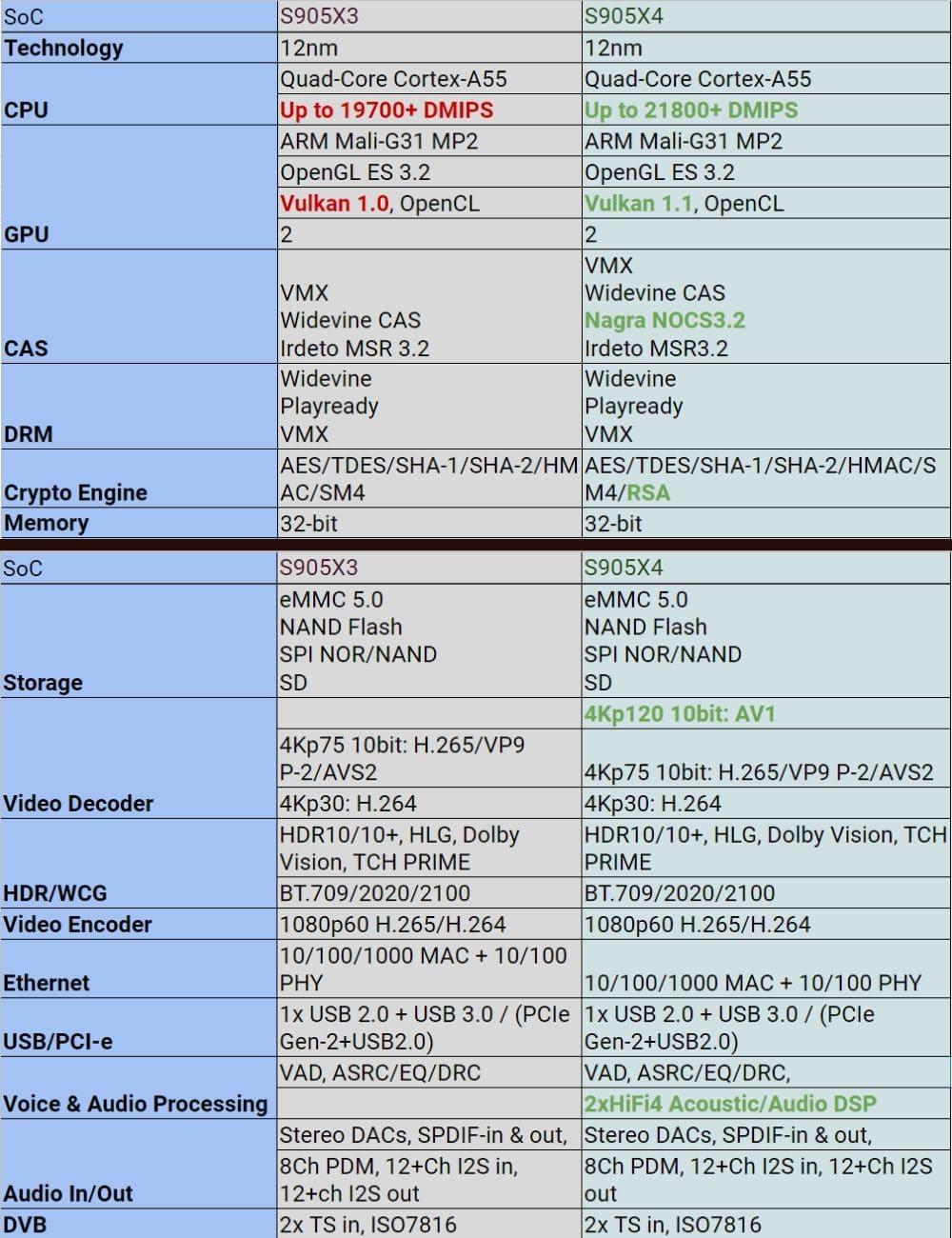 Характеристики Amlogic S905X4